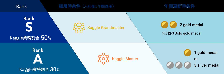 kaggle ranking graph