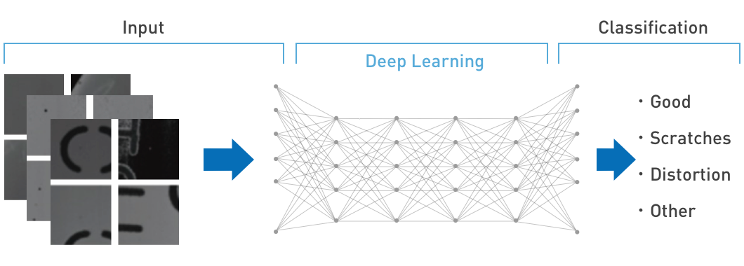 Multi-class Convolutional Neural Networking (CNN)