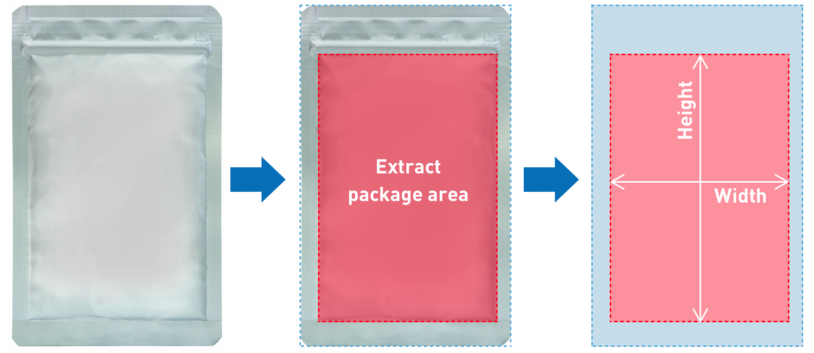 Extract and measure area with packages using AI