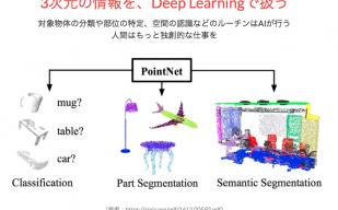Deep Learningを用いた3Dデータ解析ソリューション『Deep Mesh』を提供開始